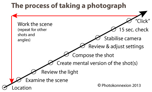 Infographic download showing the process of taking a photograph