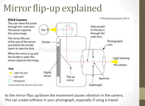 Diagram explaining the mirror lock-up function.