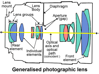 •  Theoretical Lens diagram • Theoretical lens layout showing elements and groups.