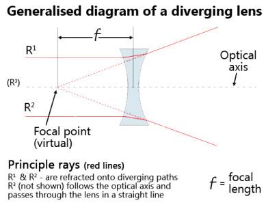 General diagram of a divergent optical lens