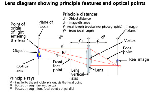 Simple lens details and principle rays