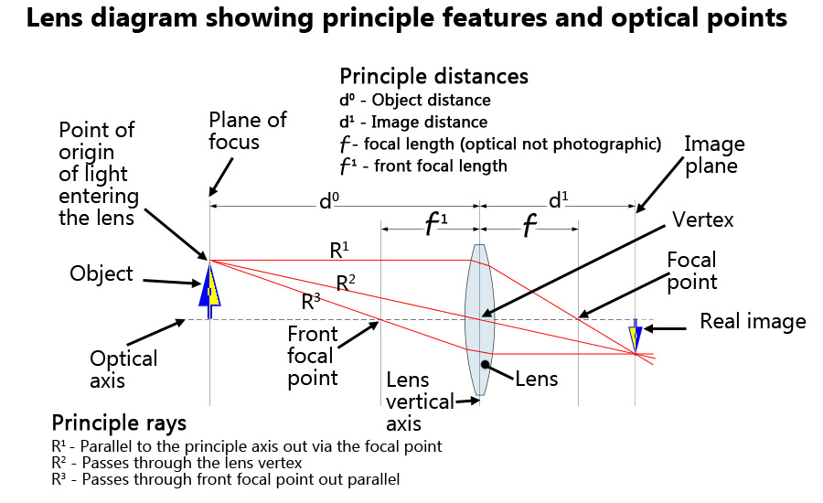 Optical lens definition - Photokonnexion