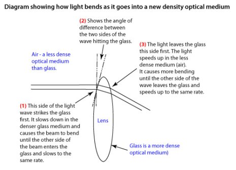 Refraction definition: Diagram showing how refraction works
