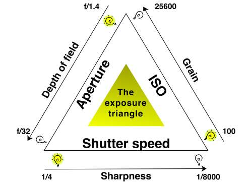 The exposure triangle is an idea that helps you balance aperture, shutter speed and ISO for a good exposure.